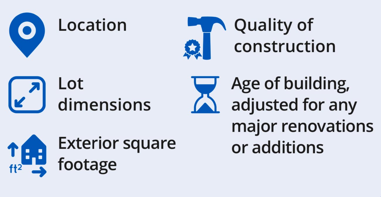 Five key factors: location, lot size, living area, property age (adjusted for major renos), quality of construction