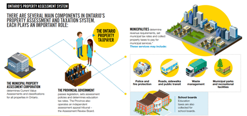Ontario's Property Assessment System Infographic